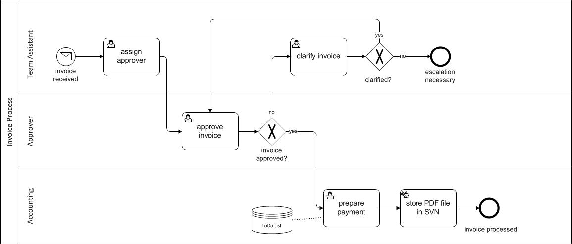 Bpmn diagram workflow auto electrical wiring diagram activiti workflow tenthline inc rh tenthline com bpmn symbols visio 2013 bpmn diagram ccuart Image collections